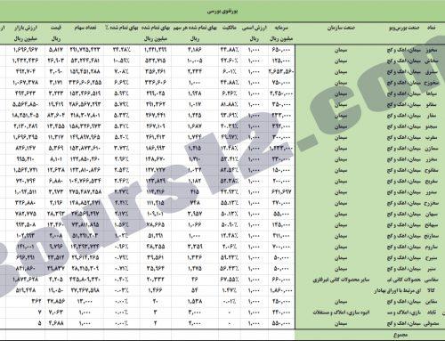 قیمت سهم سفارس (سیمان فارس خوزستان) و مقایسه با افزایش قیمت سکه